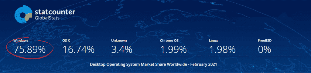 Stat Counter Desktop Operating System Market Share Worldwide - February 2021