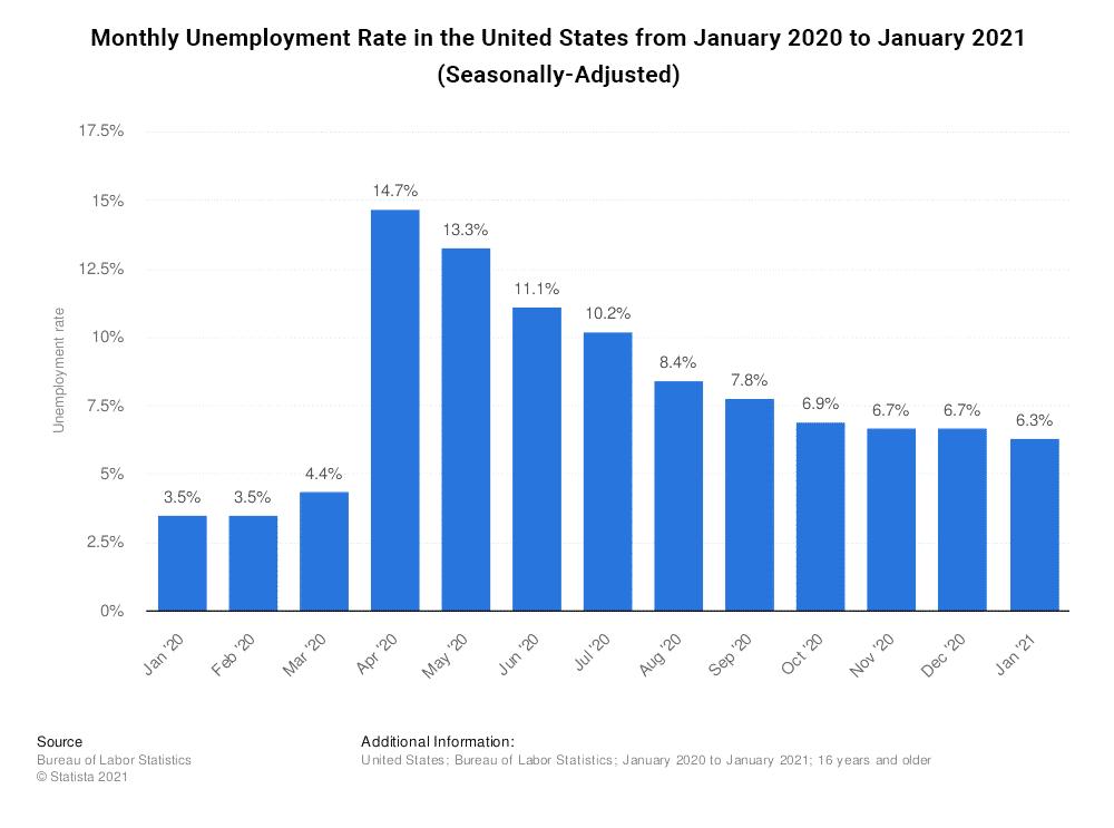 Unemployment Rate 2021 Candidate Driven Market