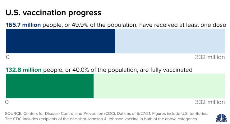 US Vaccination Progress