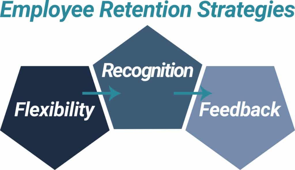 Employee Retention Strategies Chart