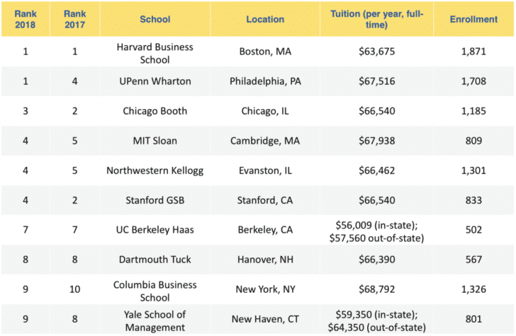Cost of Top MBA Programs