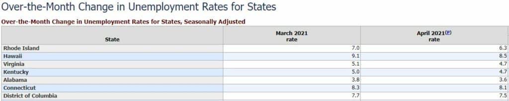 RI Unemployment Rate Decrease